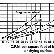 Grain Moisture Equilibrium Chart Equilibrium Moisture Content Of Soybeans At Various