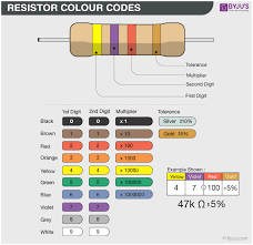 Resistor Colour Code Definition Table How To Read