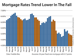 Mortgage Rate Chart Or Graph