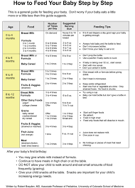 Newborn Feeding Ounces Chart Info About Feeding Schedules And Guidelines Good Start But