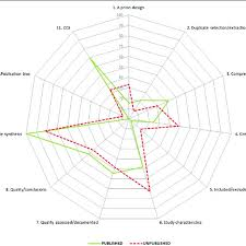 Star Chart Depicting Proportions Of Rapid Reviews Adequately