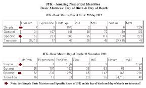 Jfk Numerology Of A Presidential Assassination The Kings