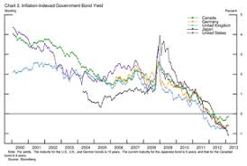 Wall Street Prime Rate Chart Real Interest Rate Wikipedia