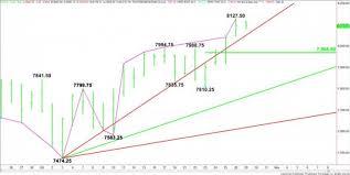 Nq 100 Futures Chart E Mini Nasdaq 100 Index Nq Futures Technical Analysis