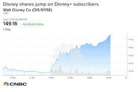 Disney Share Price Chart Credit Suisse Raises Disney Price Target Subscriber
