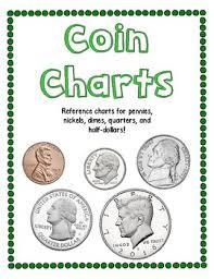 Coin Charts U S Money