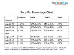 Body Fat Calculator For Women Chart Body Fat Percentage Chart Lovetoknow