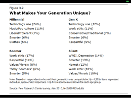 generations chart on what makes your generation unique boomers generations chart on what makes your generation unique boomers x millennials pewresearch