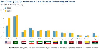 Gas Price Per Barrel Chart Explore And Discover The Winners When Gas Prices Fall U S