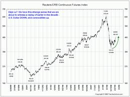 Crb Index Cpi The Big Picture