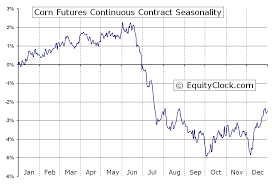 Corn Commodity Price Chart Corn Futures C Seasonal Chart Equity Clock