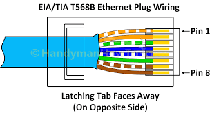 wiring diagram for cat5 crossover cable cat 5 wiring diagram wall jack at Cat5 Crossover Cable Wiring Diagram