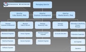 Home Organization Chart Organization Chart Internech Systems