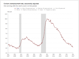 Unemployment Rate Chart Jobs Rebound Following Hurricane Dip Jobs 261 000