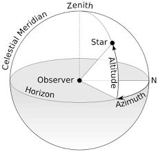Azimuth Wikipedia