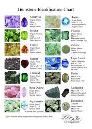 Rock And Gem Identification Chart Gemid_chart2014 22105431_std Jpg 800 X 1120 Gemstone In The