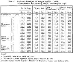 Weight Acc To Height And Age Body Weight Body Weight According To Age