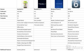 Apple Ios Version Chart How Ios 6s Flagship Features Compare To Past Versions And