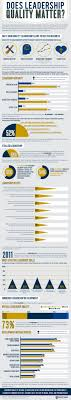 20 informative infographics on leadership infographics graphs net 7 does leadership quality matter