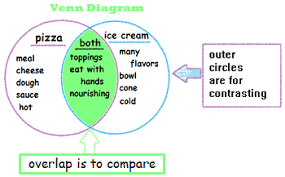 Venn Diagram Character Comparison Comparing Contrasting Characters Settings Events Lesson For