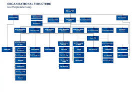 Organizational Chart Sathapana Bank Plc
