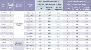 45 Organized Wood Screw Shear Strength Chart