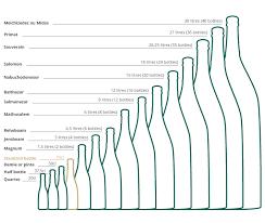 Wine Magnum Size Chart Different Champagne Bottle Styles Bottle Magnum Jeroboam