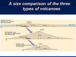 caldera wiring diagram wiring schematics diagram caldera diagram volcanoes greenberg wiring diagrams source dome volcano diagram caldera wiring diagram