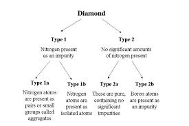 Diamond Types Chart Fancy Colored Diamond Education Jabbours Diamonds