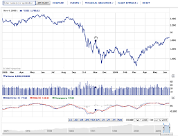 Yahoo Finance Interactive Charts Not Working 2 Interactive Time Series Graph Provided By Yahoo Finance