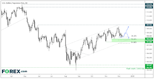 Usd Holds Support Ahead Of Fomc