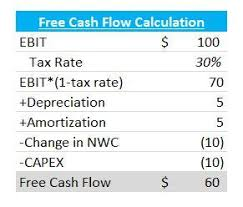 Levered Vs Unlevered Free Cash Flow Difference