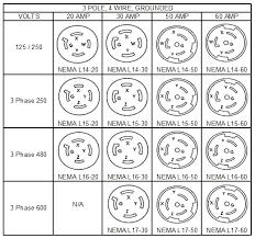 plug and power guide 30 Amp 220 Volt Receptacle 30 Amp 125 Volt Plug Wiring Diagram #33
