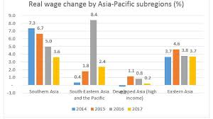 Chinese Wage Inflation Chart Global Wage Report 2018 19 Asia Pacific Wage Growth Stalls
