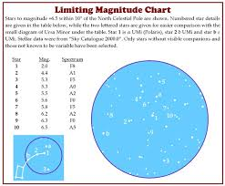 Limiting Magnitude Checks Geminids Meteor Section