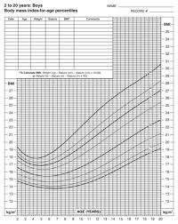 Baby Bmi Chart Calculator Bmi Calculator For Kids Healthy Bmi For Kids Ranges For