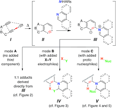Competing Pathways Chart Reactions Of Thermally Generated Benzynes With Six Membered