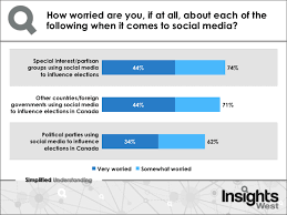 Canadians Alarmed Over The Influence Of Social Media In