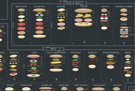 Sandwich Chart Ultimate Sandwich Chart Pop Chart Lab Makes International