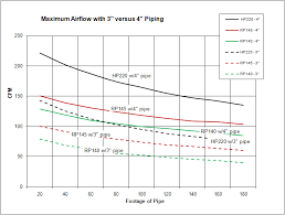 Air Line Size Chart How To Measure Airflow In Pvc Piping Requires Careful