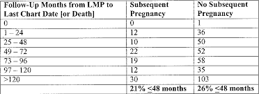 Table 6 From Title Does Subsequent Pregnancy Influence