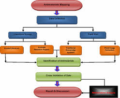 Schematic Flowchart For The Identification Of Antimalarial