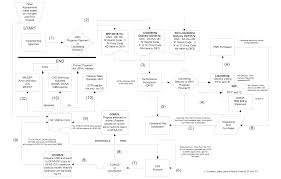Dcaa Organization Chart Dsca 02 14 Defense Security Cooperation Agency