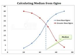 Ogive Pie Chart Frequency Polygon Curve Ppt