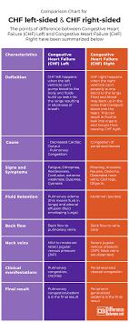 Right Vs Left Sided Heart Failure Chart Difference Between Chf Left And Chf Right Difference Between