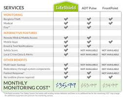 Frontpoint Security Cost Excellent A Monthly Price Of The