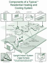 average cost to replace hvac. Delighful Average Average Cost To Replace Hvac Best Of 10 Images On Pinterest  Intended To E
