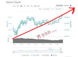 Bitcoin Chart Analysis Today My In Depth Bitcoin Chart Analysis For Today