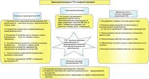 Реферат Глобализация как общемировой процесс com  Рисунок 5 Глобализация в общемировом процессе