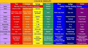 Chromotherapy Color Chart B Color Therapy B Glasses And Your Visit Color Meanings